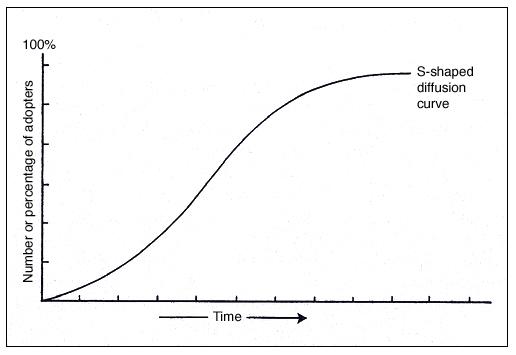 image:s-shaped curve